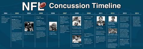 NFL_Concussion_Timeline_2014