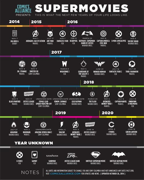 Timeline of currently known comic book movies. Photo credit to ww.ign.com